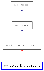 Inheritance diagram of ColourDialogEvent