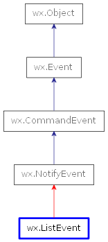 Inheritance diagram of ListEvent