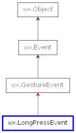 Inheritance diagram of LongPressEvent