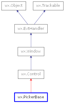 Inheritance diagram of PickerBase