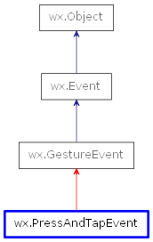 Inheritance diagram of PressAndTapEvent