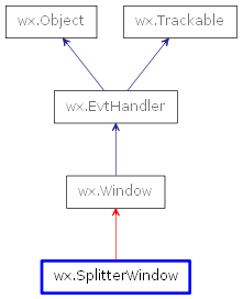 Inheritance diagram of SplitterWindow
