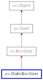 Inheritance diagram of StaticBoxSizer