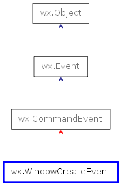 Inheritance diagram of WindowCreateEvent