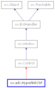 Inheritance diagram of HyperlinkCtrl