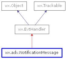 Inheritance diagram of NotificationMessage