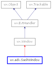 Inheritance diagram of SashWindow
