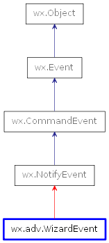 Inheritance diagram of WizardEvent