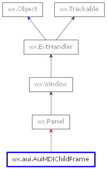 Inheritance diagram of AuiMDIChildFrame