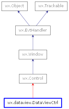 Inheritance diagram of DataViewCtrl