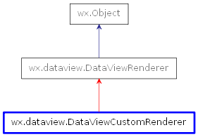 Inheritance diagram of DataViewCustomRenderer