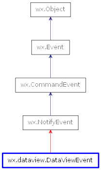 Inheritance diagram of DataViewEvent