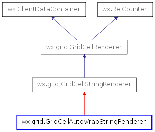 Inheritance diagram of GridCellAutoWrapStringRenderer