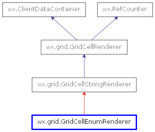 Inheritance diagram of GridCellEnumRenderer