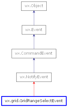Inheritance diagram of GridRangeSelectEvent