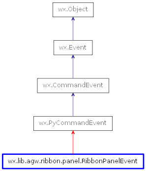 Inheritance diagram of RibbonPanelEvent