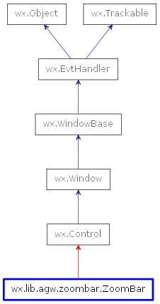 Inheritance diagram of ZoomBar