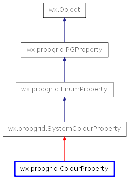 Inheritance diagram of ColourProperty