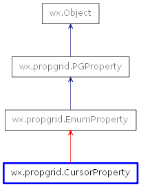 Inheritance diagram of CursorProperty
