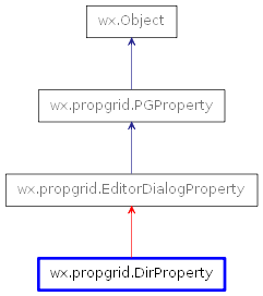 Inheritance diagram of DirProperty