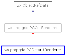 Inheritance diagram of PGDefaultRenderer