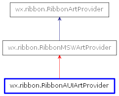 Inheritance diagram of RibbonAUIArtProvider