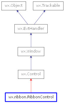 Inheritance diagram of RibbonControl