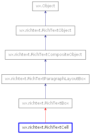 Inheritance diagram of RichTextCell